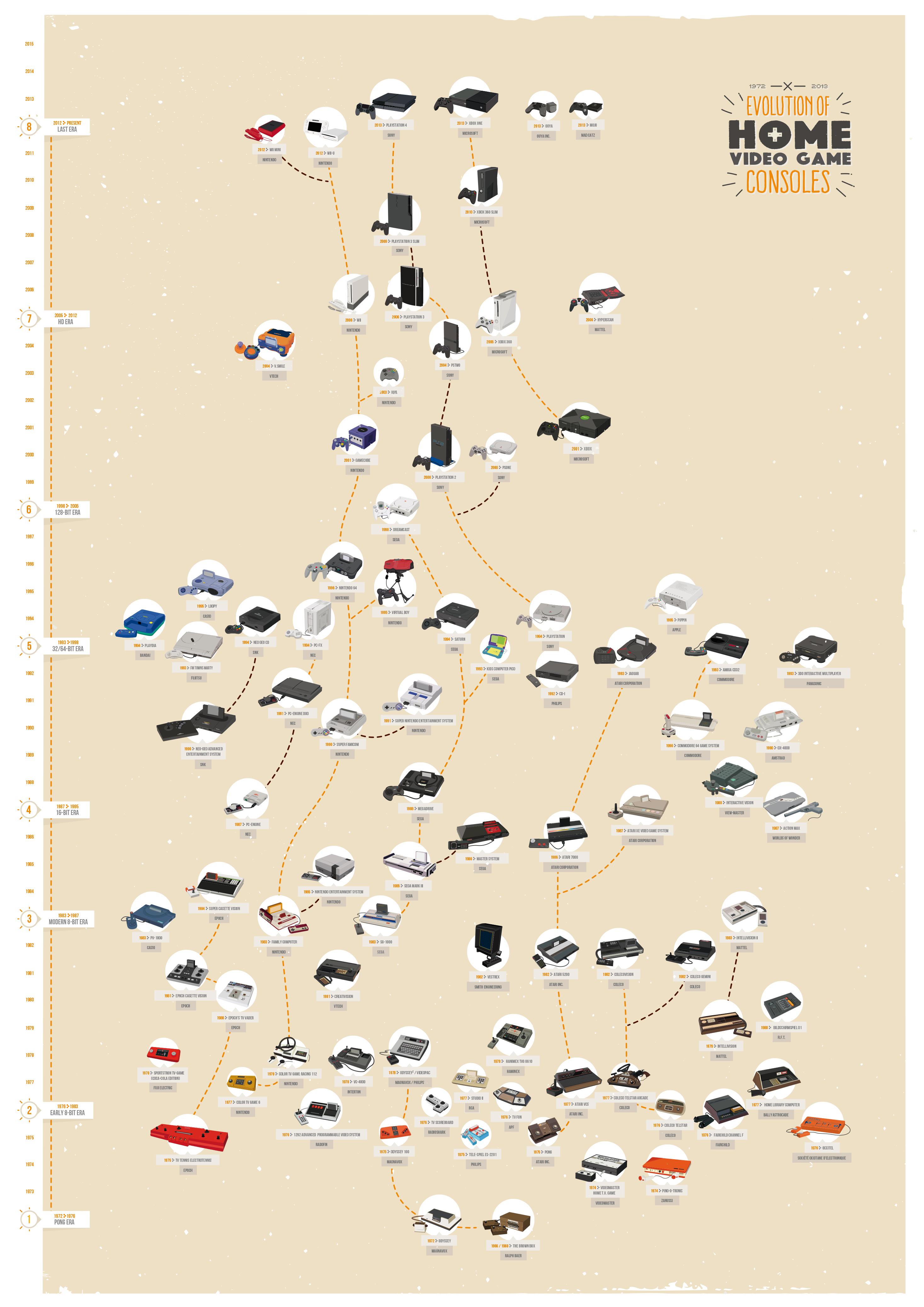 videogames_evolution_poster.jpg